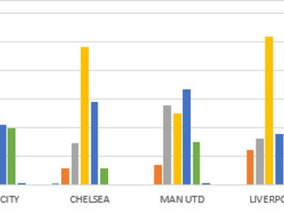 Age distributions of top clubs in Europe, or how Man City are building a dynasty and no one's playing the youth just like Chelsea