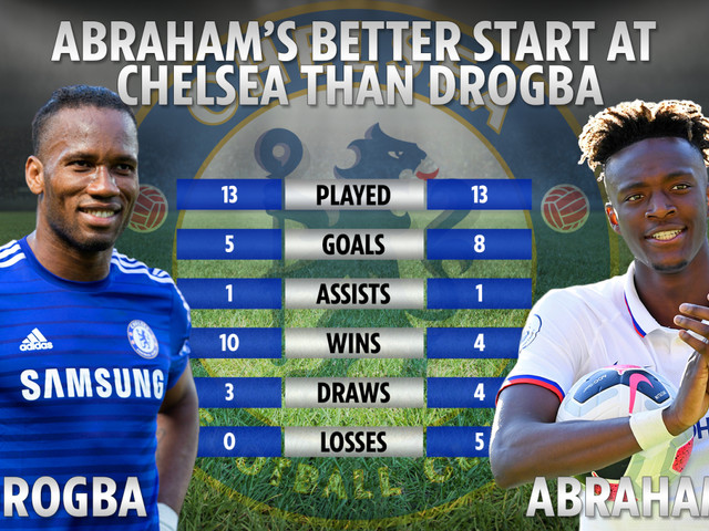 Incredible stats reveal how Tammy Abraham has made better start to Chelsea career than legend Didier Drogba