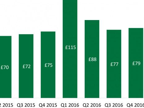 LendInvest to test investors