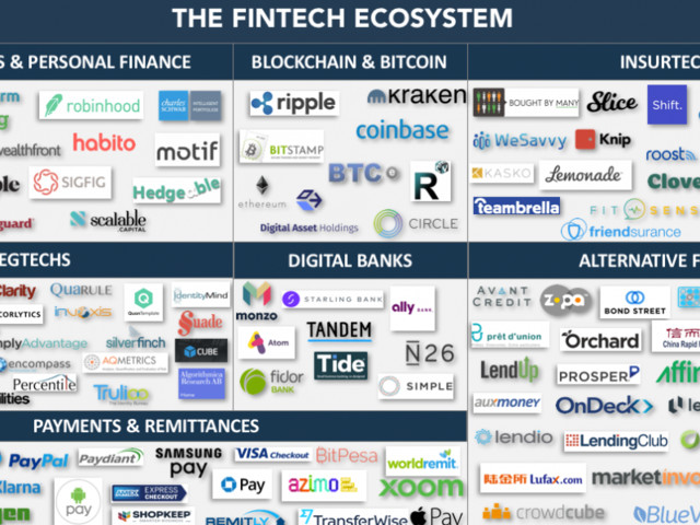 Fintech awareness is surprisingly low in the UK