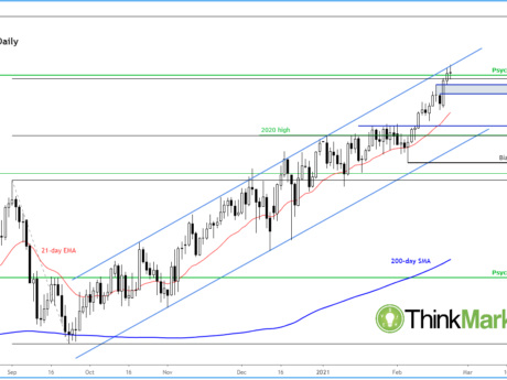 GBP/USD Holds Above 1.40 As UK Prepares For Lockdown Easing