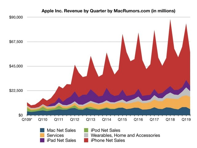 Apple Reports 2Q 2019 Results: $11.56B Profit on $58B Revenue as Services Revenue Hits All-Time High