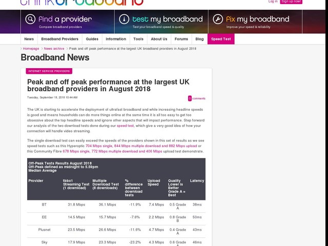Peak and off peak performance at the largest UK broadband providers in August 2018