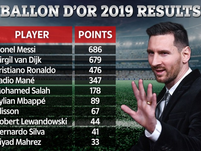 Lionel Messi beat Van Dijk to Ballon d'Or by just SEVEN points as full results are revealed