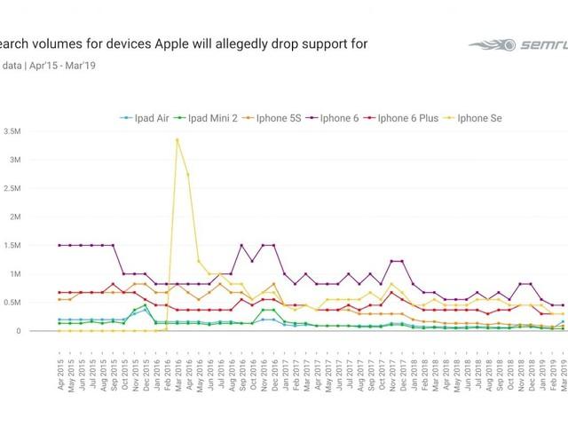 Interest in older iPhones is declining
