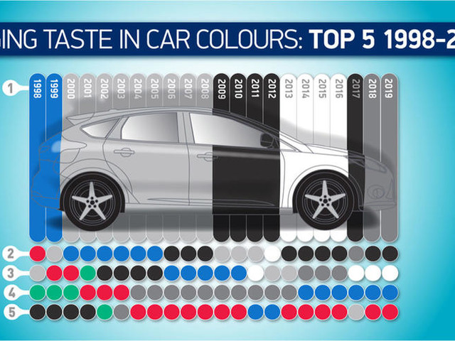 Grey rules the roost as UK's favourite car colour in 2019