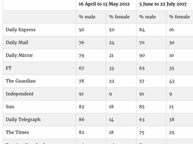 Indy and Mirror Worst For Gender Byline Equality