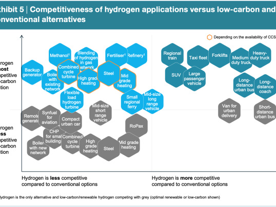 Hydrogen Council report finds cost of hydrogen solutions to fall sooner than previously expected
