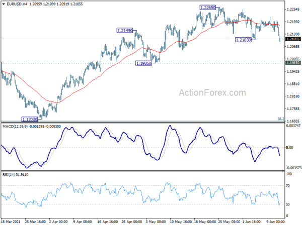 EUR/USD Weekly Outlook