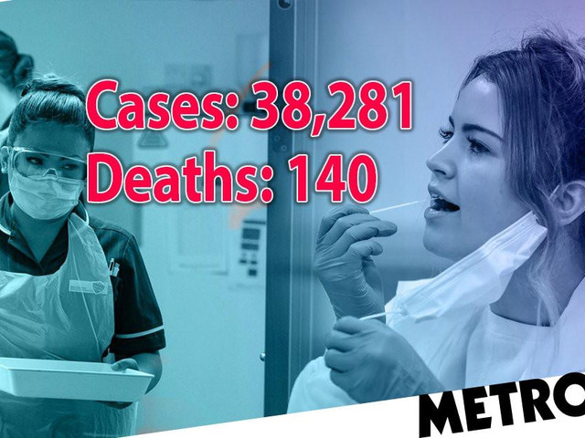 Covid deaths rise by 140 as another 38,281 cases recorded in UK