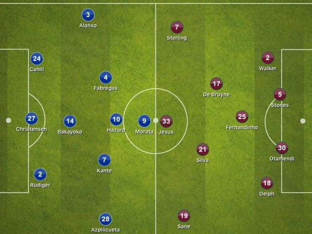 Chelsea 0-1 Manchester City, Premier League: Tactical Analysis