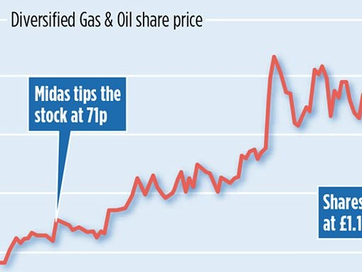 MIDAS SHARE TIPS UPDATE: Sales gush at Diversified Gas & Oil as expert snaps up sites