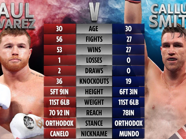 Callum Smith open to Canelo Alvarez fight this year after Saunders pulled out – but how do boxers compare and who wins?