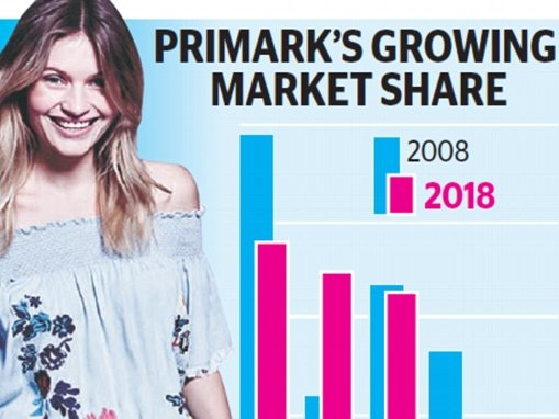 Primark to become biggest clothes retailer in Britain