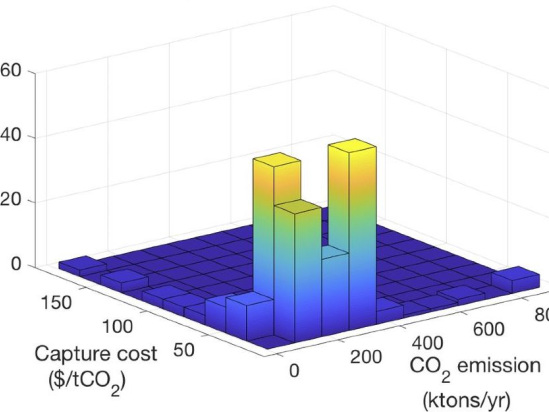 Study finds carbon capture & storage could be financial opportunity for conventional ethanol plants