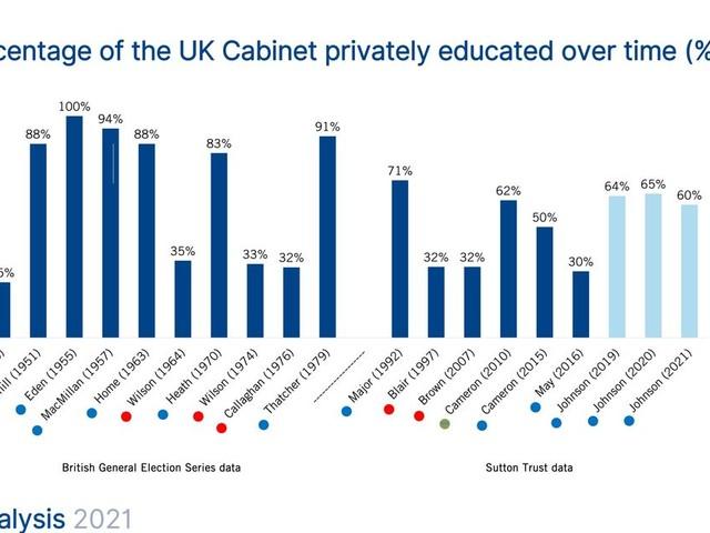 Privately Educated MPs Dominate Boris Johnson's Reshuffled Cabinet