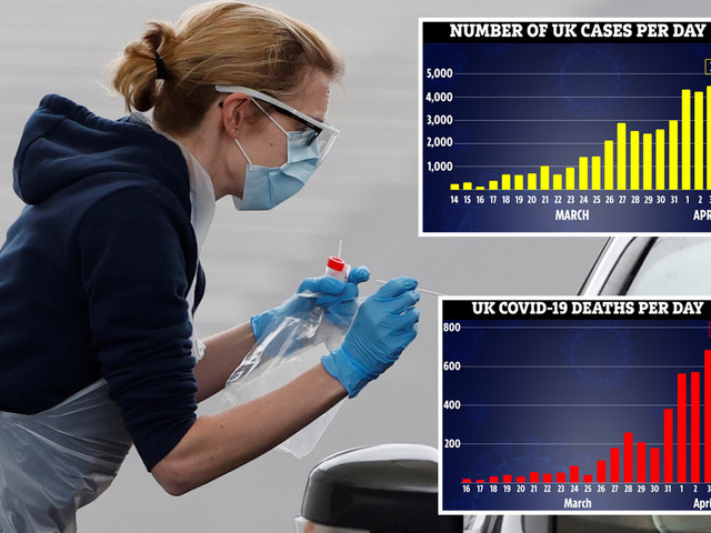 Child, 5, becomes UK's youngest coronavirus victim as 708 more die taking death toll to 4,353
