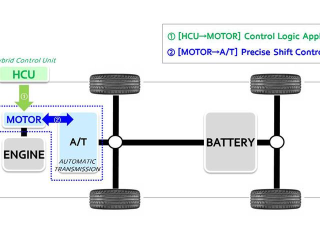 Hyundai group unveils active shift control tech for hybrid vehicles