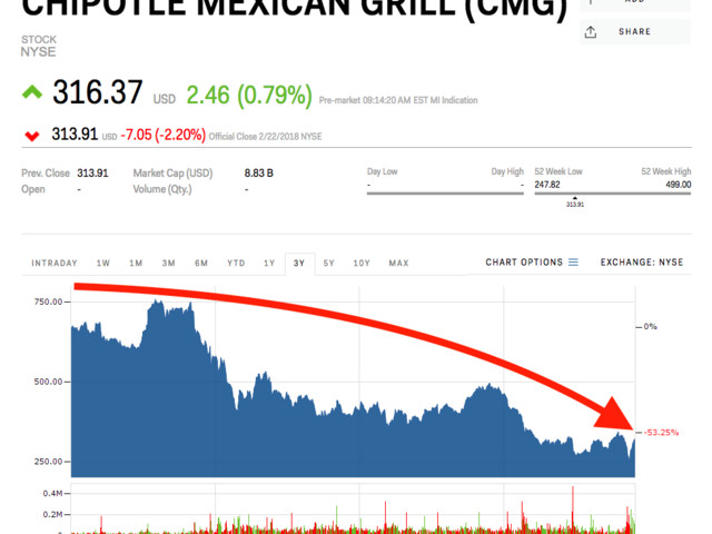 BERNSTEIN: Here are the easiest places for Chipotle to begin its turnaround (CMG)