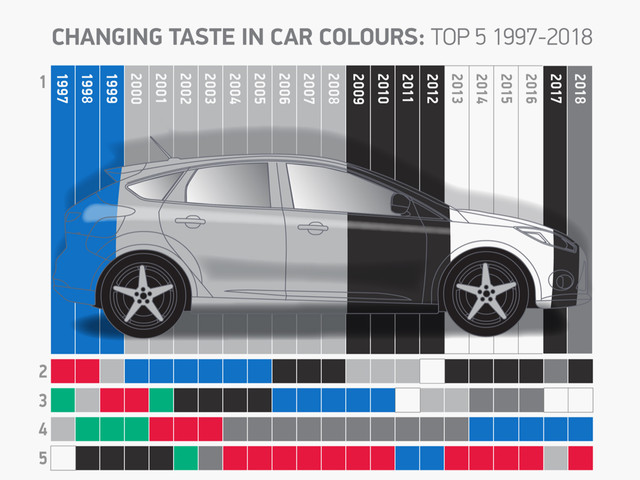 Grey topples black as the UK's top car colour in 2018