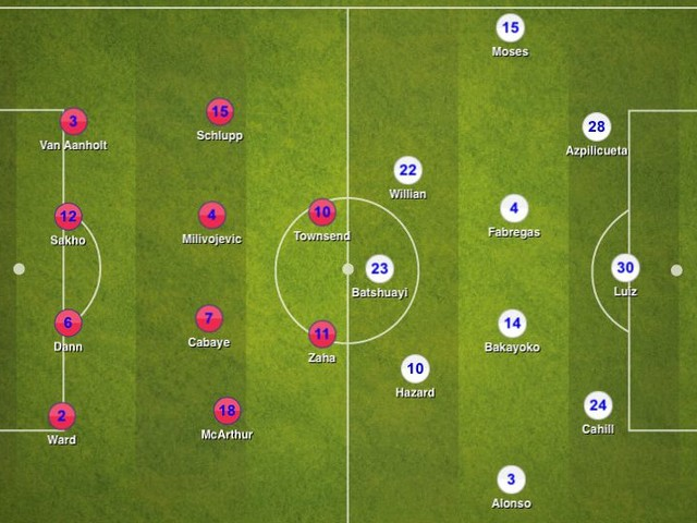 Crystal Palace 2-1 Chelsea, Premier League: Tactical Analysis