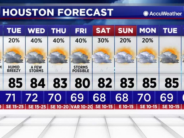 Houston Weather: Muggy, warm, and breezy conditions to start the week