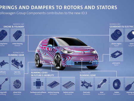 Volkswagen Group Components supplying numerous components and parts for the production of the Volkswagen ID.3