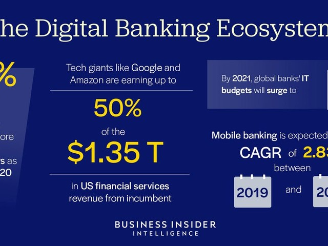 THE DIGITAL BANKING ECOSYSTEM: These are the key players, biggest shifts, and trends driving short- and long-term growth in one of the world's largest industries
