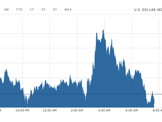 The dollar is 'teetering' near its recent lows