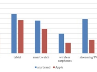 iPhone Serves as Gateway to iPad and Apple Watch Sales, but Mac, Apple TV, and HomePod Lag Behind