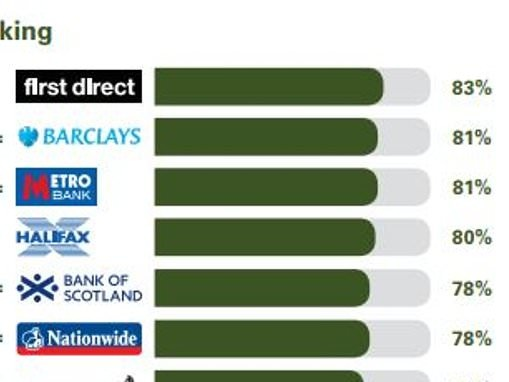 Best and worst banks and building societies for all your banking needs