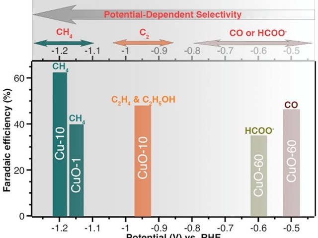 Selective catalysts for carbon dioxide recycling