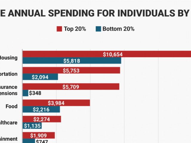 Seeing how the highest and lowest-earners spend their money will make you think differently about 'rich' vs 'poor'