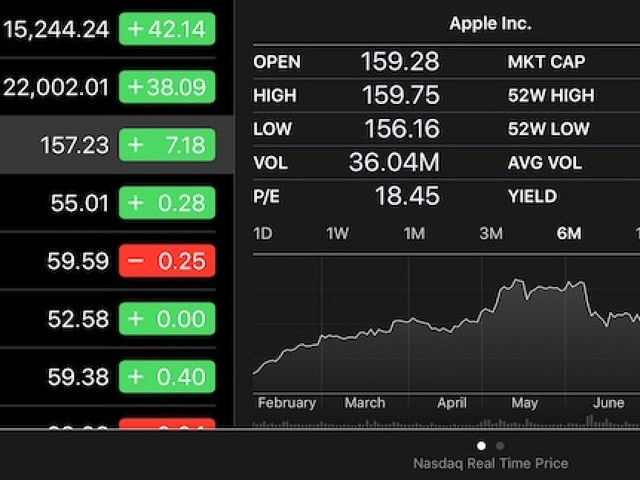 Apple's Stock Opened at Record of Nearly $160 Per Share With $830 Billion Valuation