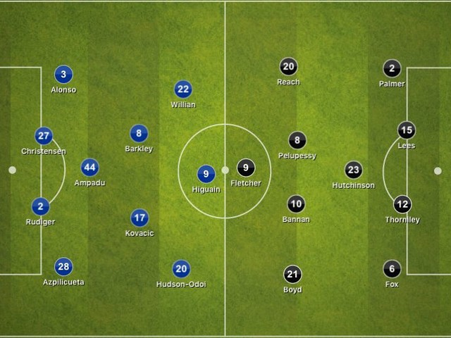 Chelsea 3-0 Sheffield Wednesday, FA Cup: Tactical Analysis