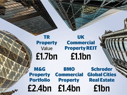 The REIT approach to property funds: How to lower the risks of commercial investments