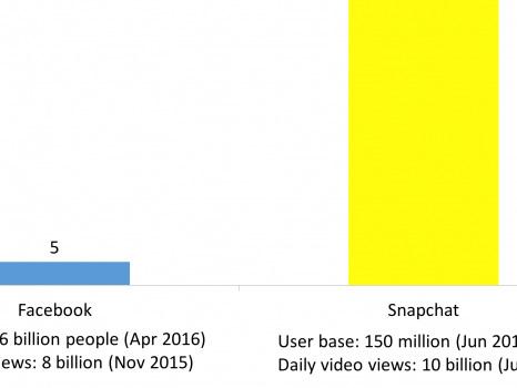 Facebook tries 'Stories' in its app (FB)
