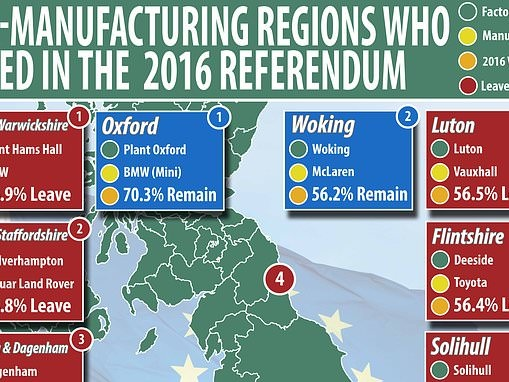 Almost every UK car-making region voted leave in Brexit referendum