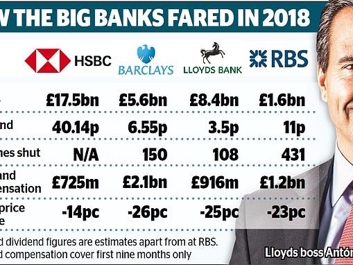 INVESTMENT EXTRA: Time to look again at our unloved banks