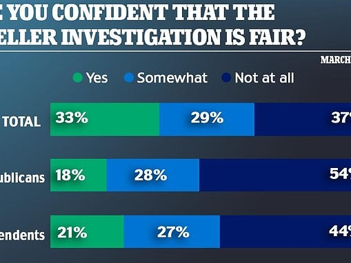 Six in ten say Mueller investigation will be 'fair' to Trump in new poll