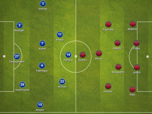Chelsea 1-1 Barcelona, Champions League: Tactical Analysis