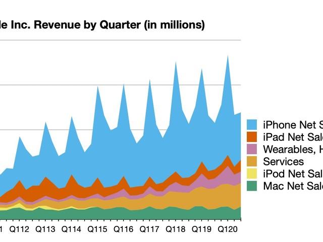 Apple Reports 3Q 2020 Results: $11.25B Profit on $59.7B Revenue, 4-for-1 Stock Split Announced