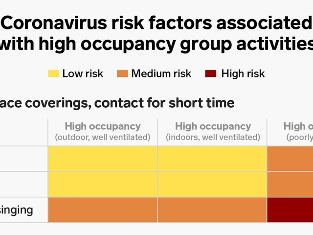 US coronavirus cases are climbing to a 3rd peak. Color-coded charts show how risky everyday activities are.