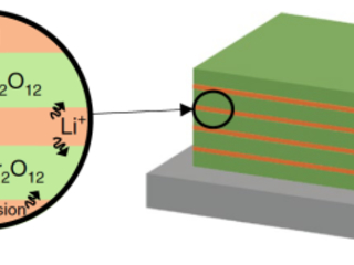 MIT researchers develop method to make smaller, safer, and faster lithium-rich ceramic electrolyte