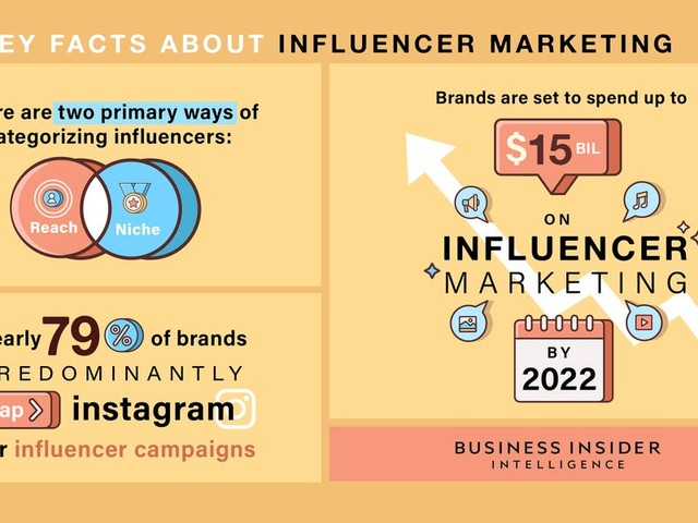 INFLUENCER MARKETING 2019: Why brands can't get enough of an $8 billion ecosystem driven by Kardashians, moms, and tweens