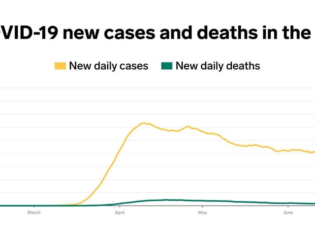 COVID-19 deaths in America are flat even though cases are soaring. Here's what that could mean.