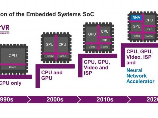 Imagination launches new PowerVR graphics plus a Neural Network Accelerator