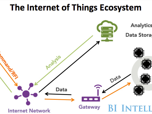 IoT networking startup Particle looks to bring Thread to enterprise settings