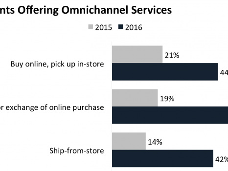 Omnichannel experiences are critical during the holidays
