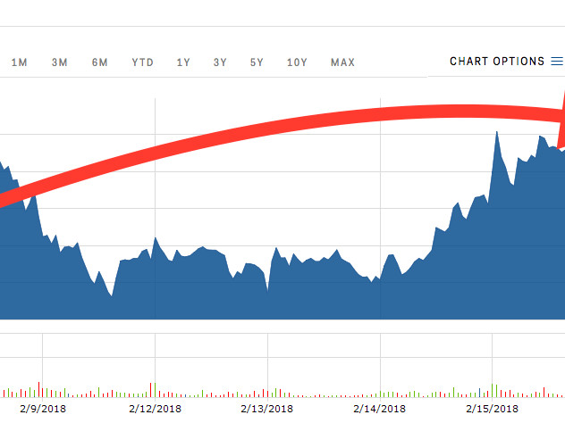Snap is closing in on its best levels since June (SNAP)